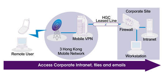 Corporate Solutions - Mobile VPN